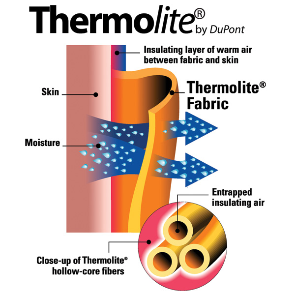 thermolite performer radiator cocoon